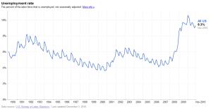 Source: BLS Nov. 2010 Unemployment Graph